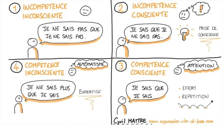 etapes apprentissage